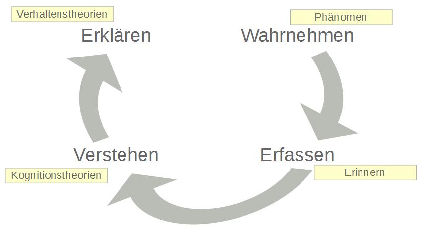Hermeneutische Spirale